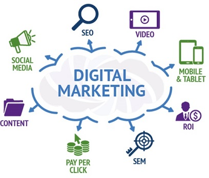 digital marketing medium