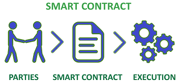 smart contract2 smaller